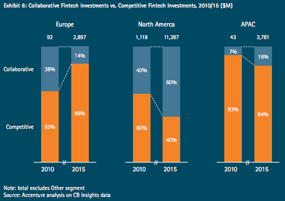 Collaborative-fintech-investments-vs-competitive-fintech-investments
